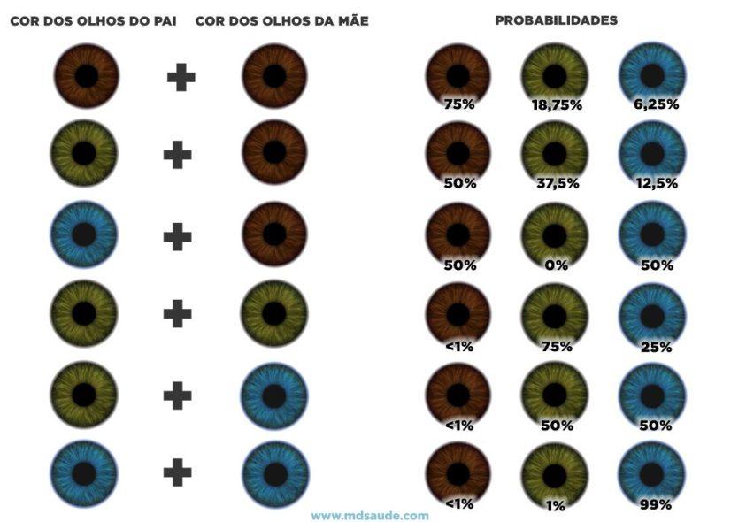 como saber a cor dos olhos do bebê probabilidades